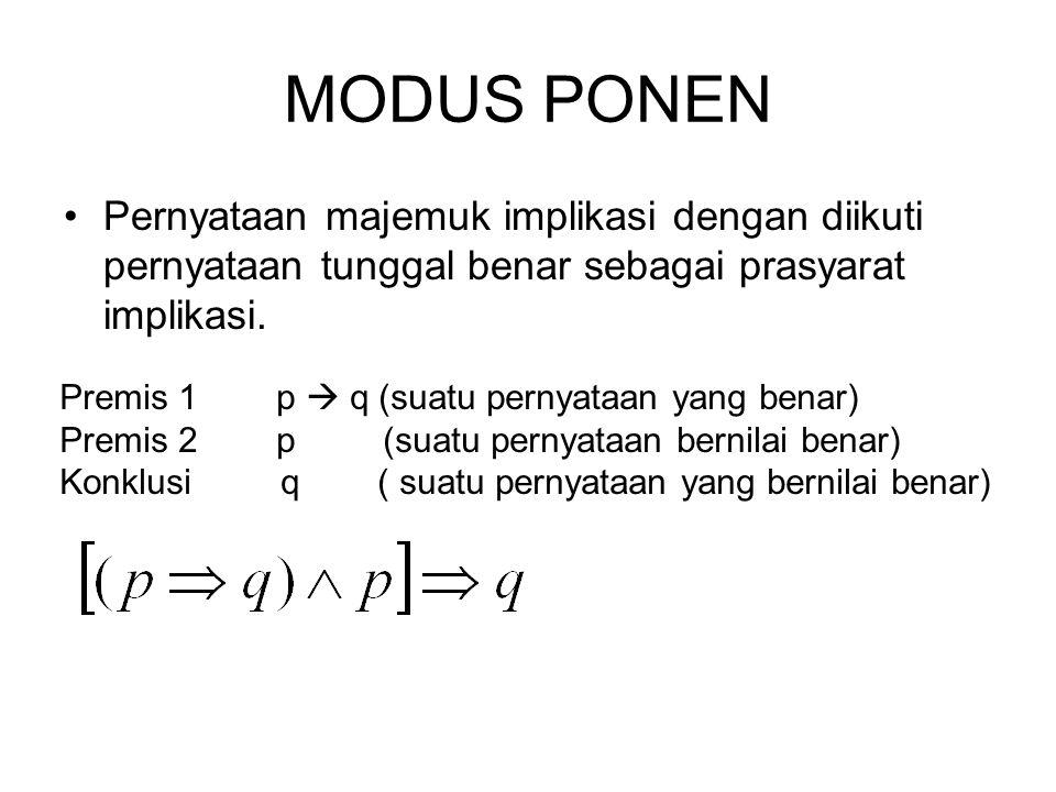 MODUS PONEN Pernyataan majemuk implikasi dengan diikuti pernyataan tunggal benar sebagai prasyarat implikasi. Premis 1 p  q (suatu pernyataan yang be