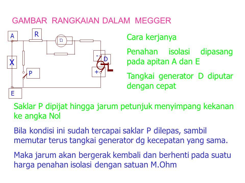 GAMBAR RANGKAIAN DALAM MEGGER Cara kerjanya Penahan isolasi dipasang pada apitan A dan E Tangkai generator D diputar dengan cepat Saklar P dipijat hingga jarum petunjuk menyimpang kekanan ke angka Nol Bila kondisi ini sudah tercapai saklar P dilepas, sambil memutar terus tangkai generator dg kecepatan yang sama.