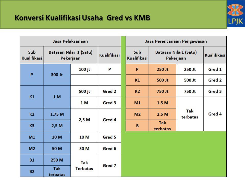Konversi Kualifikasi Usaha Gred vs KMB