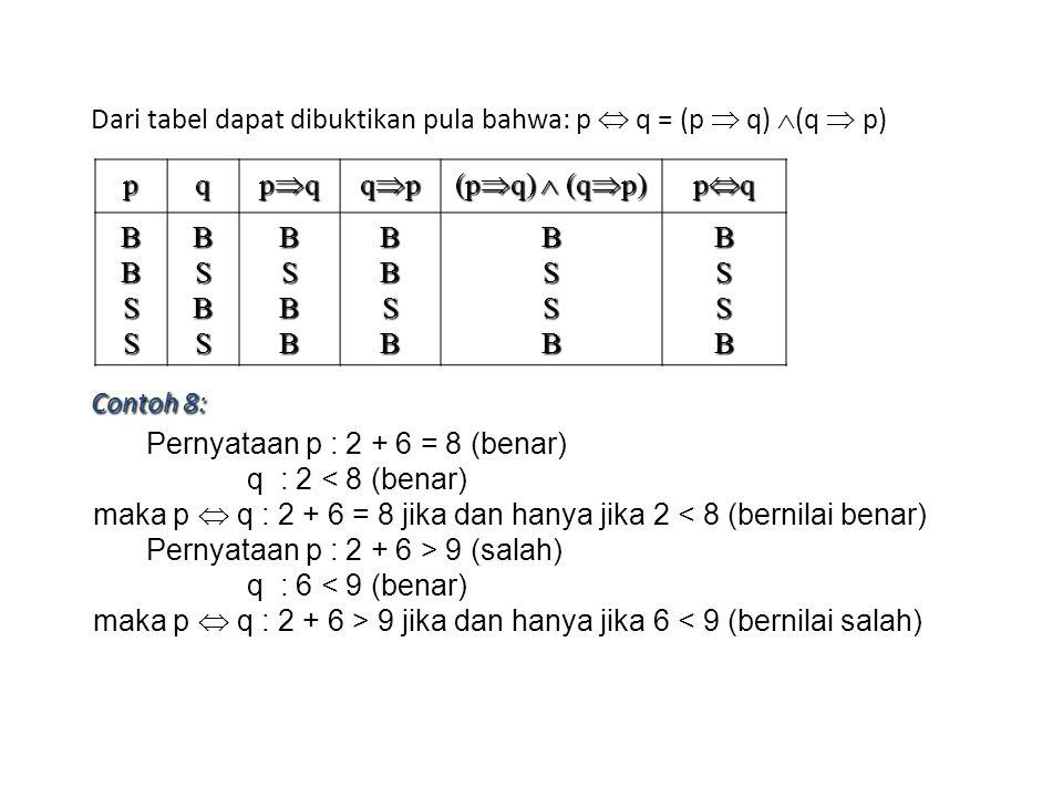 Dari tabel dapat dibuktikan pula bahwa: p  q = (p  q)  (q  p) pq pqpqpqpq qpqpqpqp (p  q)  (q  p) pqpqpqpq BBSSBSBSBSBBBBSBBSSBBSSB