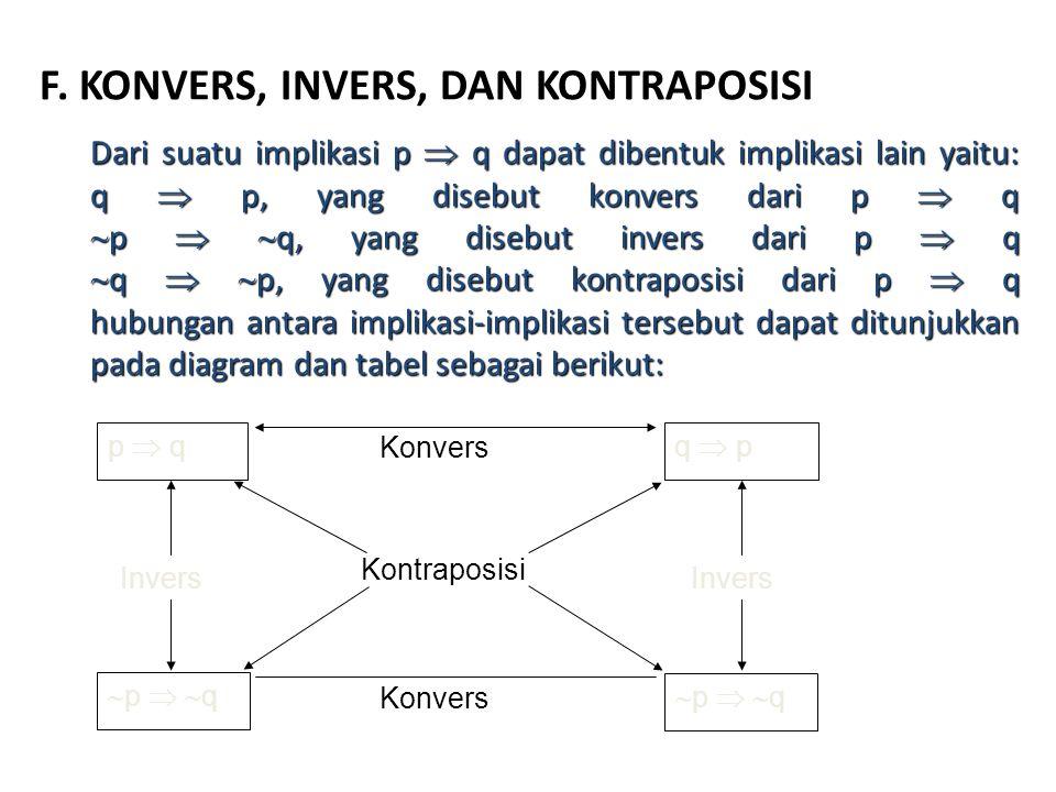F. KONVERS, INVERS, DAN KONTRAPOSISI Dari suatu implikasi p  q dapat dibentuk implikasi lain yaitu: q  p, yang disebut konvers dari p  q  p   q,