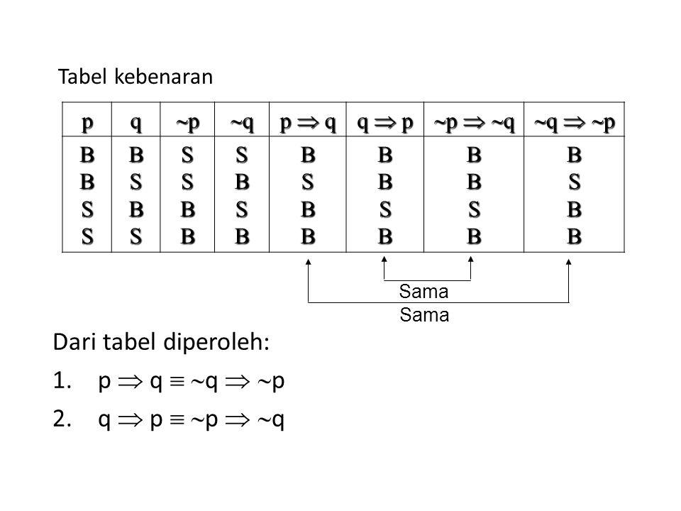 Tabel kebenaran Dari tabel diperoleh: 1.p  q   q   p 2.q  p   p   q pq pppp qqqq p  q q  p  p   q  q   p BBSSBSBSSSBBSBSBBSB