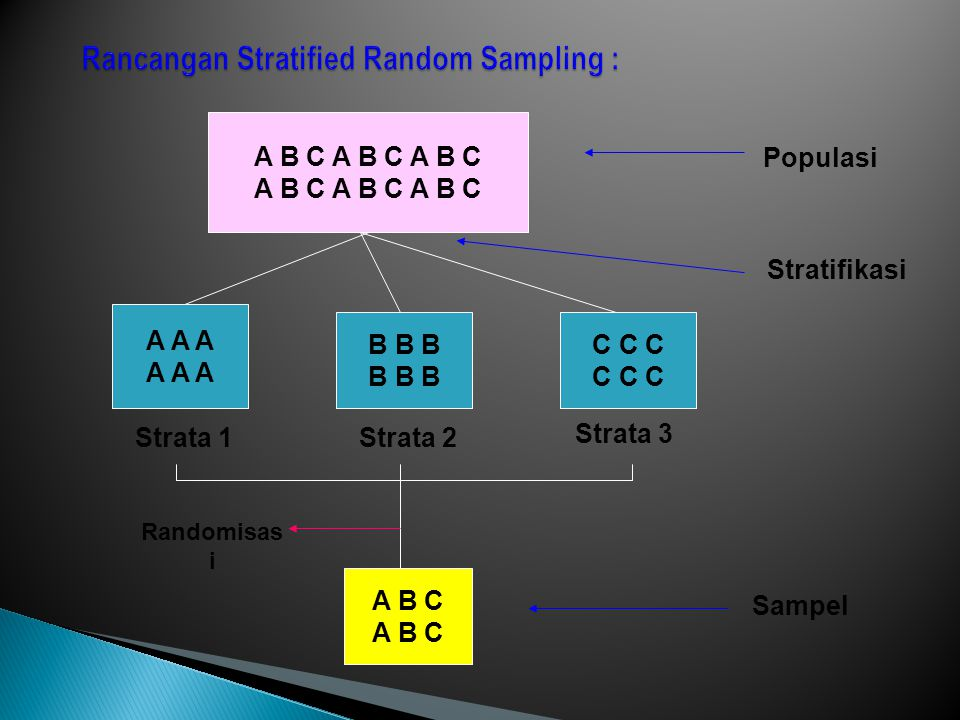 A B C A B C A B C A A A B B B C C C A B C Strata 1Strata 2 Strata 3 Populasi Sampel Stratifikasi Randomisas i