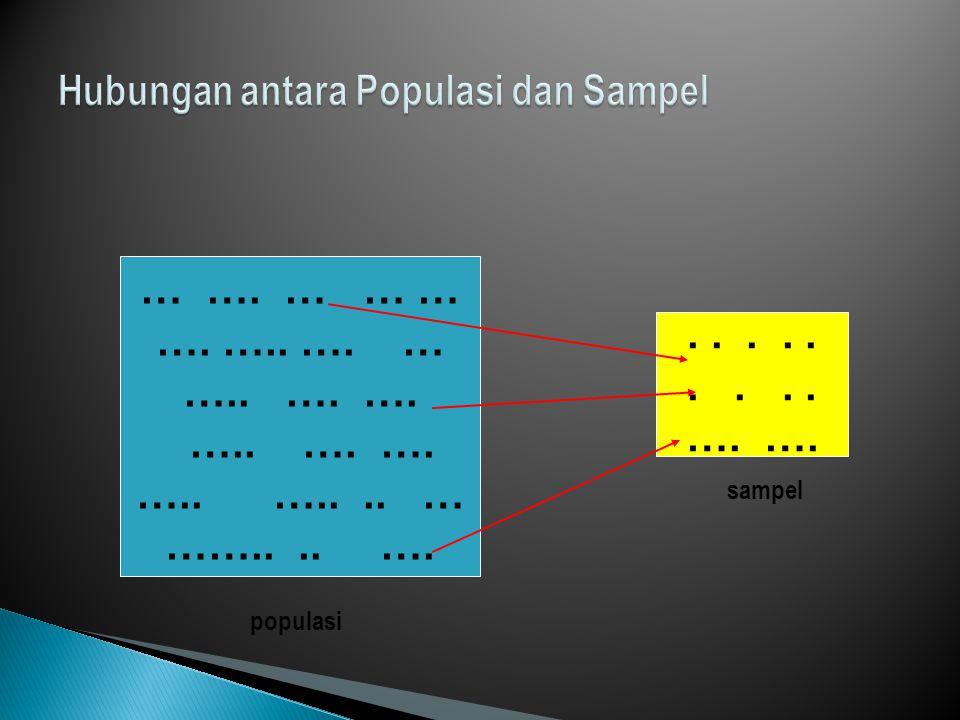 1.Data bersifat independen 2. Sampel berasal dari populasi berdistribusi normal 3.