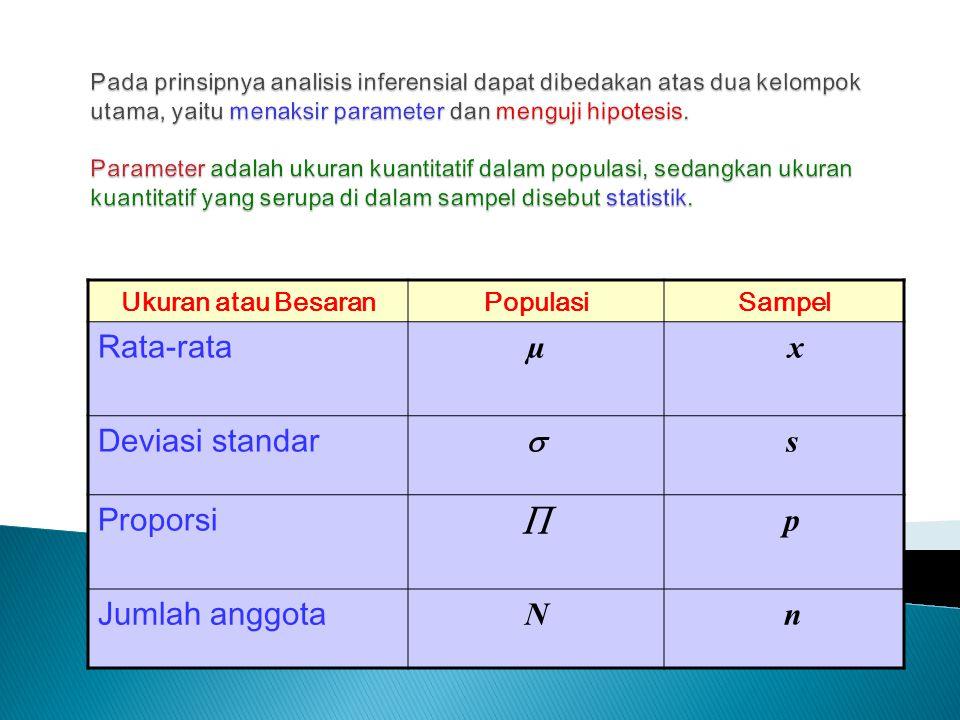 Ukuran atau BesaranPopulasiSampel Rata-rata µ x Deviasi standar  s Proporsi  p Jumlah anggota N n