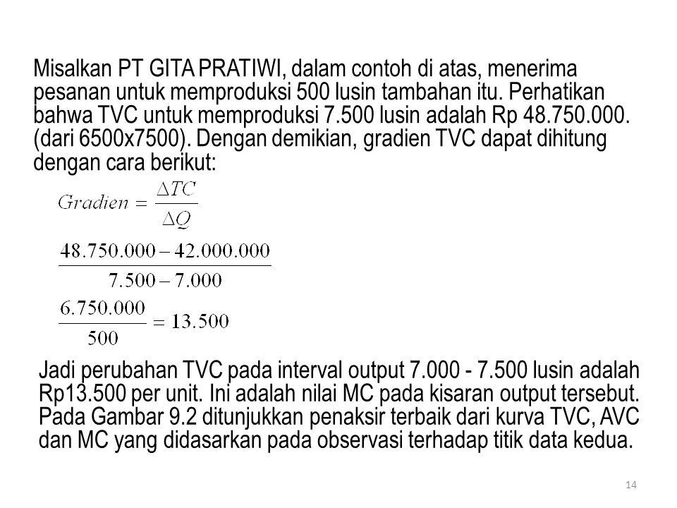 Misalkan PT GITA PRATIWI, dalam contoh di atas, menerima pesanan untuk memproduksi 500 lusin tambahan itu. Perhatikan bahwa TVC untuk memproduksi 7.50