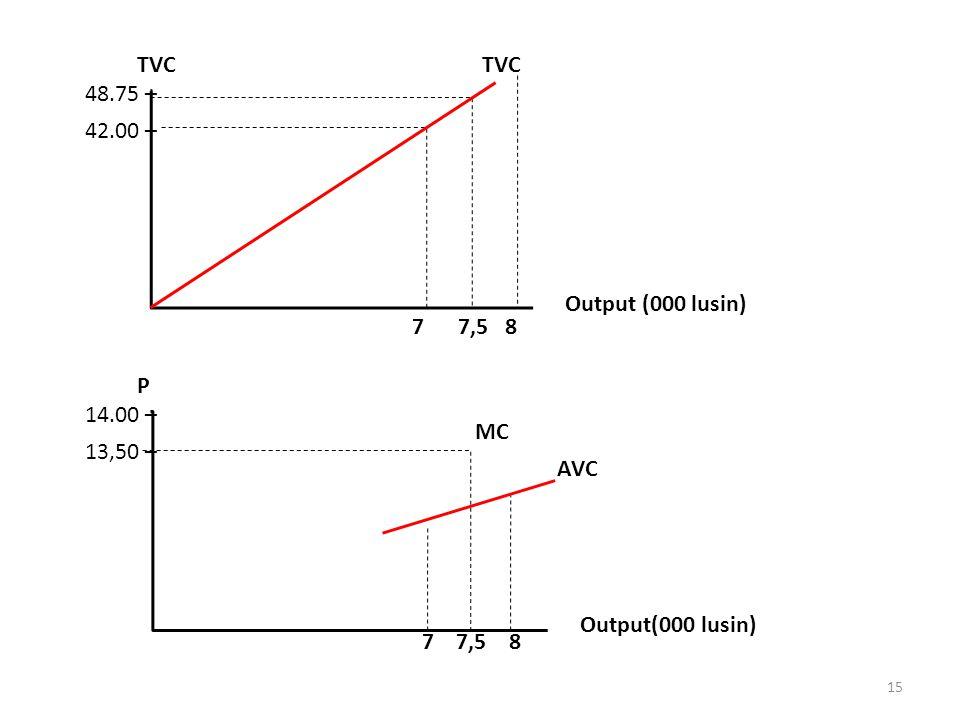 48.75 – 42.00 – TVC Output (000 lusin) 7 7,5 8 14.00 – 13,50 – P AVC Output(000 lusin) 7 7,5 8 MC 15