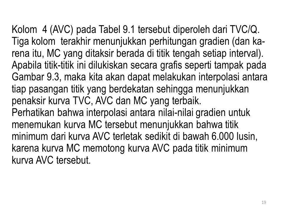 Kolom 4 (AVC) pada Tabel 9.1 tersebut diperoleh dari TVC/Q. Tiga kolom terakhir menunjukkan perhitungan gradien (dan ka- rena itu, MC yang ditaksir be