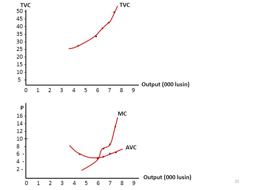 0 1 2 3 4 5 6 7 8 9.... 50 - 45 - 40 - 35 - 30 - 25 - 20 - 15 - 10 - 5 - TVC Output (000 lusin) TVC... P 0 1 2 3 4 5 6 7 8 9..... 16 - 14 - 12 - 10 –