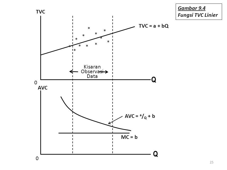 25 0 0 * * * * * * * * * * * * Q AVC TVC Kisaran Observasi Data TVC = a + bQ Q MC = b AVC = a / Q + b Gambar 9.4 Fungsi TVC Linier