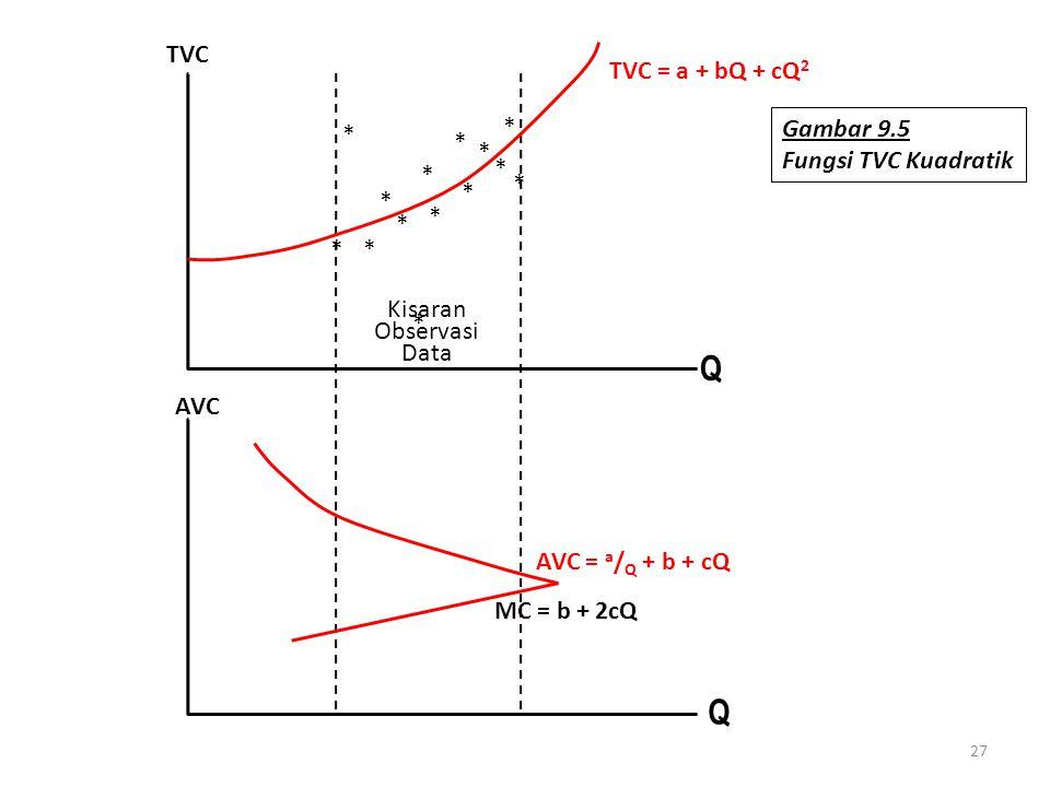 27 Q AVC TVC Kisaran Observasi Data TVC = a + bQ + cQ 2 Q MC = b + 2cQ AVC = a / Q + b + cQ * * * * * * * * * * * * * * Gambar 9.5 Fungsi TVC Kuadrati