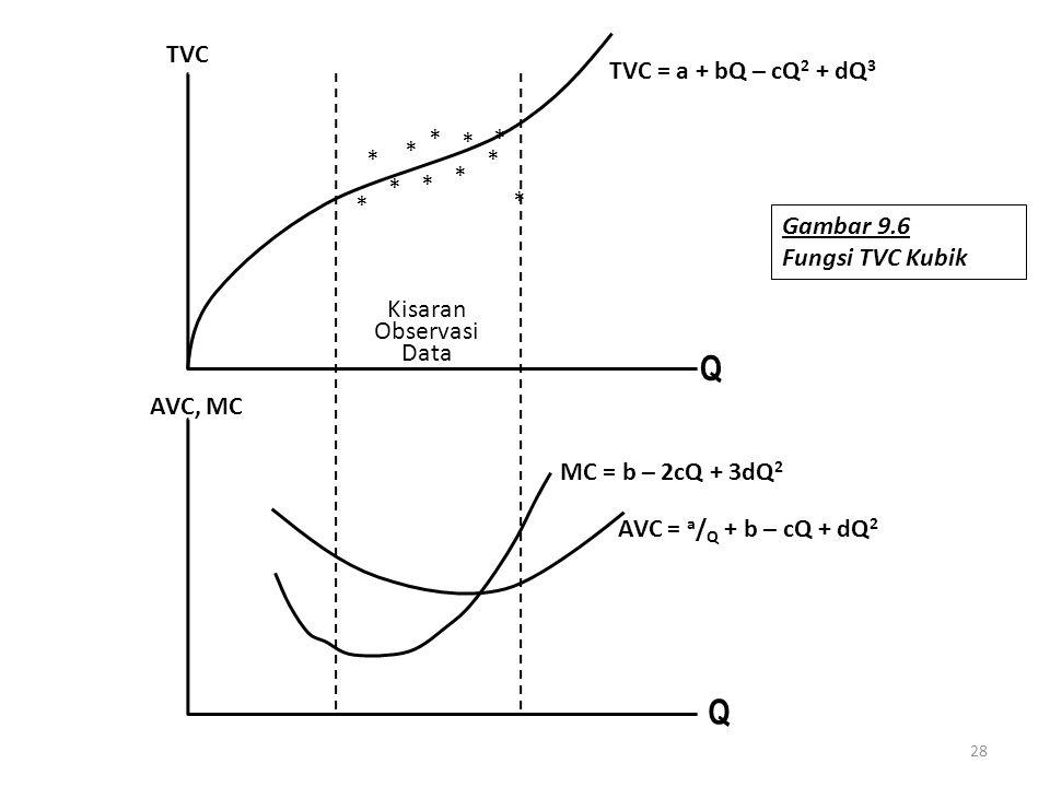 28 Q AVC, MC TVC Kisaran Observasi Data TVC = a + bQ – cQ 2 + dQ 3 Q MC = b – 2cQ + 3dQ 2 AVC = a / Q + b – cQ + dQ 2 * * * * * * * * * * * Gambar 9.6