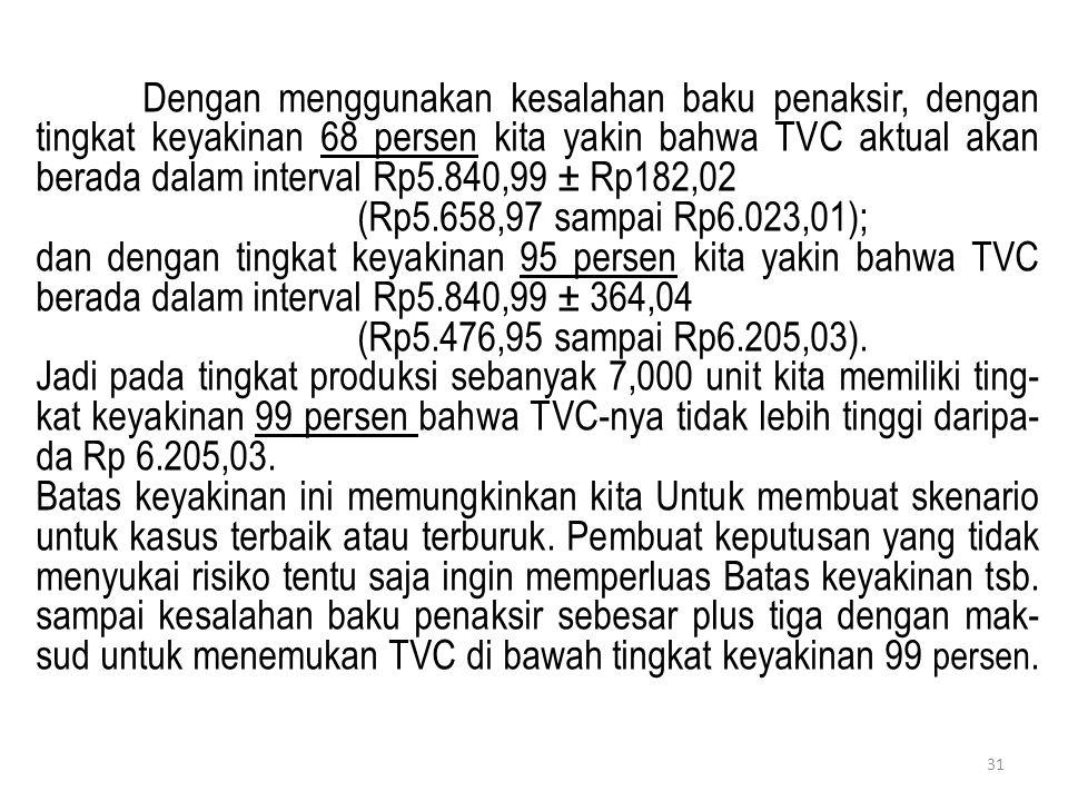 31 Dengan menggunakan kesalahan baku penaksir, dengan tingkat keyakinan 68 persen kita yakin bahwa TVC aktual akan berada dalam interval Rp5.840,99 ±