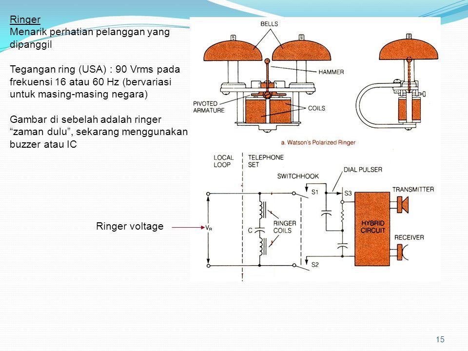 Hybrid Pengubah transmisi 2 kawat ke 4 kawat Local loop menggunakan 2 kawat Handset telephone menggunakan 4 kawat 16 4-wire circuit (jalur transmit dan recieve terpisah Balancing network: Impedansinya (Z B ) harus match dengan impedansi saluran (600 ohm) Kalau match, maka jalur transmit dan receive akan benar-benar terpisah Transmit Receive