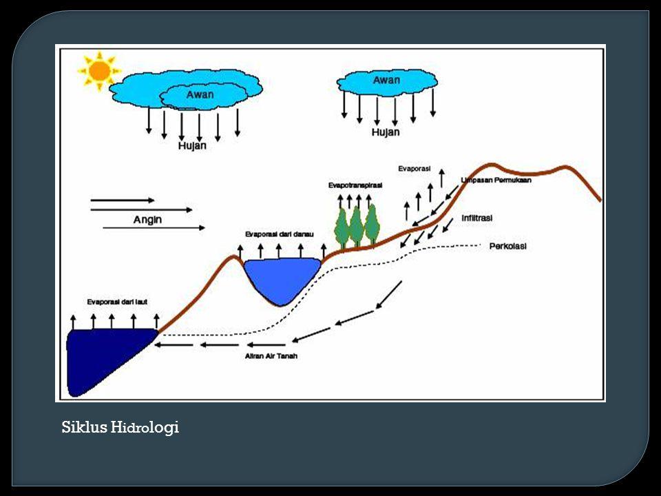 Siklus H idro logi
