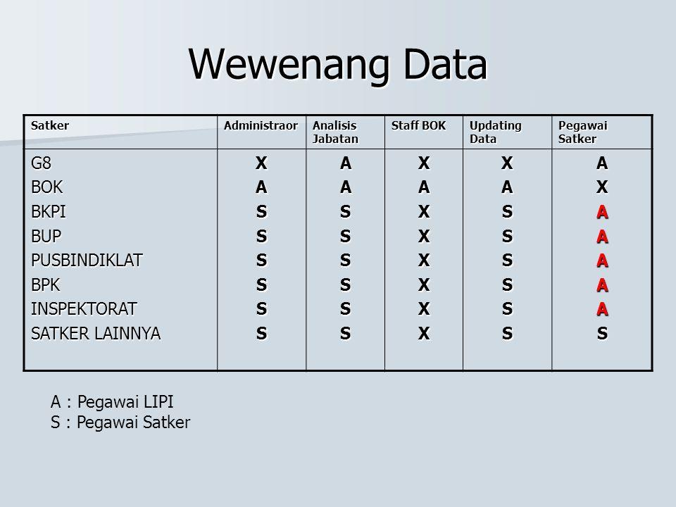 Wewenang Data SatkerAdministraor Analisis Jabatan Staff BOK Updating Data Pegawai Satker G8BOKBKPIBUPPUSBINDIKLATBPKINSPEKTORAT SATKER LAINNYA XASSSSS