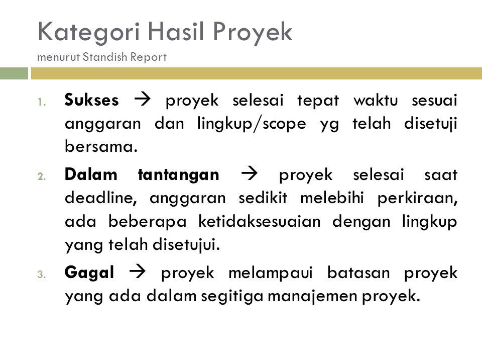 Kategori Hasil Proyek menurut Standish Report 1.