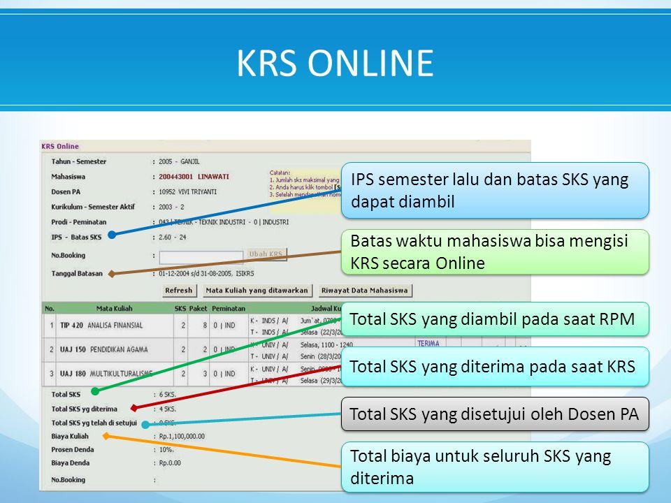 IPS semester lalu dan batas SKS yang dapat diambil Total SKS yang diambil pada saat RPM Total SKS yang disetujui oleh Dosen PA Total SKS yang diterima pada saat KRS Batas waktu mahasiswa bisa mengisi KRS secara Online Total biaya untuk seluruh SKS yang diterima KRS ONLINE