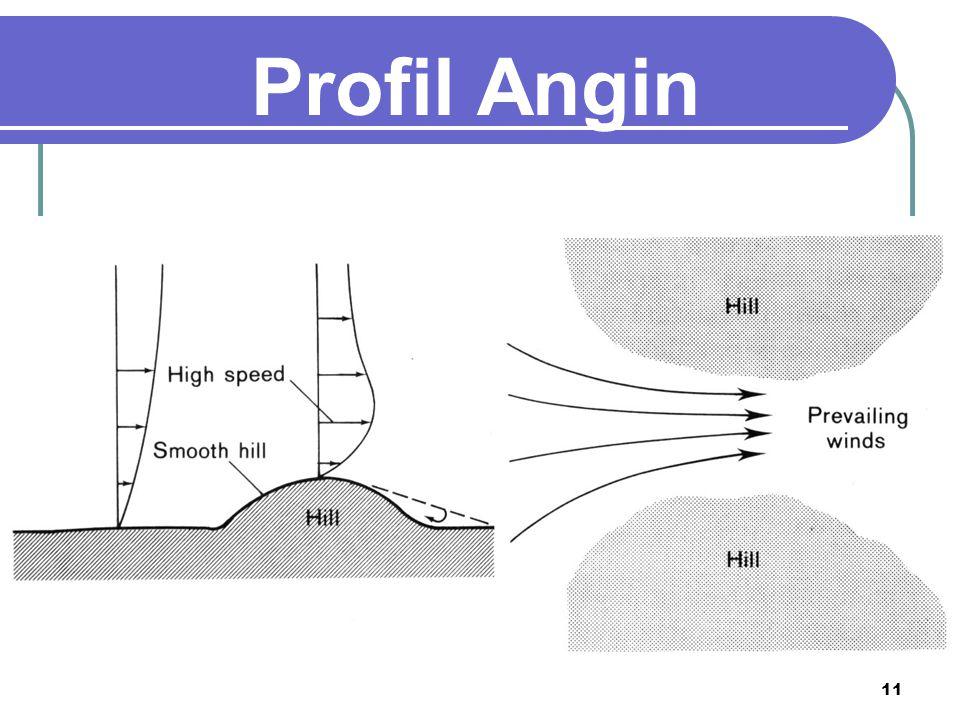 Profil Angin 11
