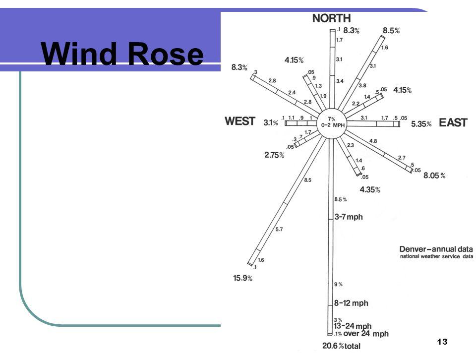 Wind Rose 13