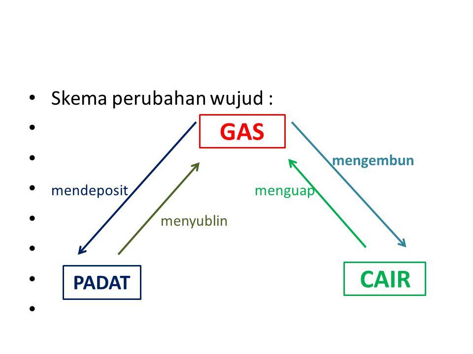 Skema perubahan wujud : mengembun mendeposit menguap menyublin GAS PADAT CAIR