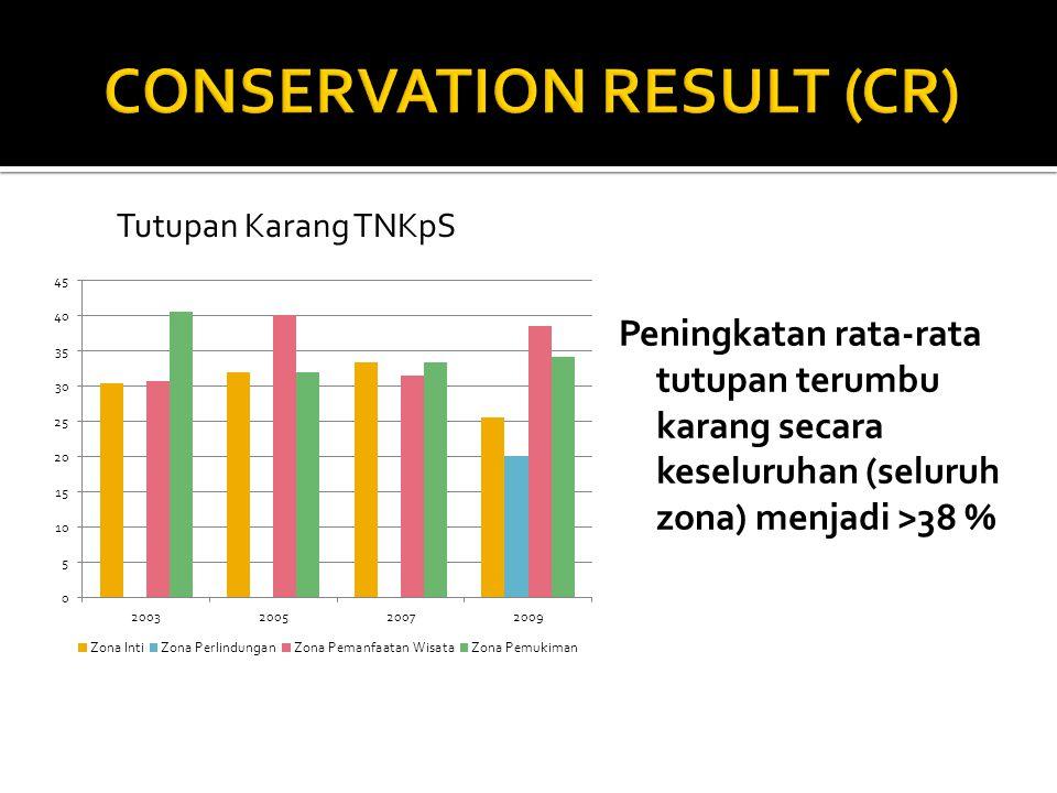 Peningkatan rata-rata tutupan terumbu karang secara keseluruhan (seluruh zona) menjadi >38 % Tutupan Karang TNKpS