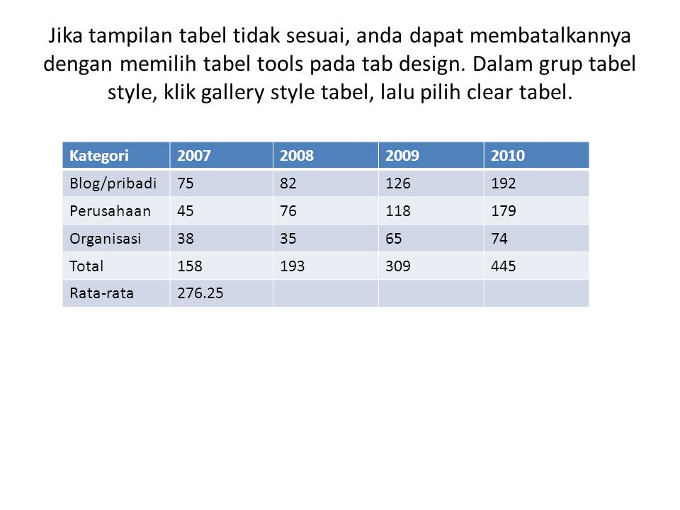 Menambahkan warna Setelah memberi style pada tabel, anda dapat memberi warna dengan langkah langkah sbg : 1.Pada slide, seleksi tabel yang ingin anda ubah warnanya.