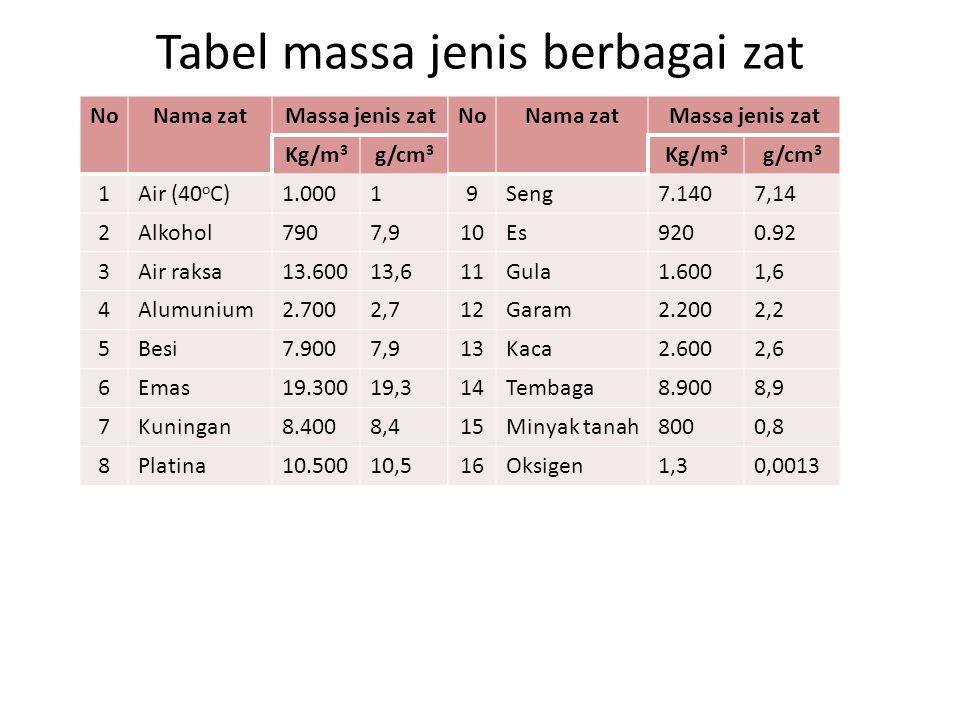 Tabel massa jenis berbagai zat NoNama zatMassa jenis zat Kg/m 3 g/cm 3 1Air (40 o C)1.0001 2Alkohol7907,9 3Air raksa13.60013,6 4Alumunium2.7002,7 5Bes