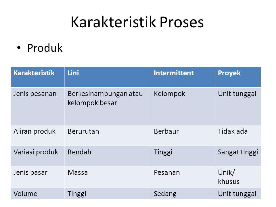 Karakteristik Proses Produk KarakteristikLiniIntermittentProyek Jenis pesananBerkesinambungan atau kelompok besar KelompokUnit tunggal Aliran produkBe