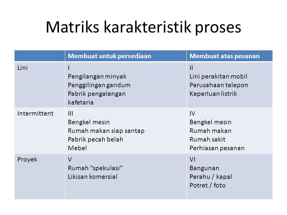 Matriks karakteristik proses Membuat untuk persediaanMembuat atas pesanan LiniI Pengilangan minyak Penggilingan gandum Pabrik pengalengan kafetaria II