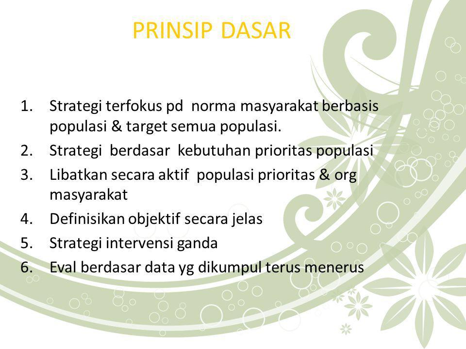 PRINSIP DASAR 1.Strategi terfokus pd norma masyarakat berbasis populasi & target semua populasi.