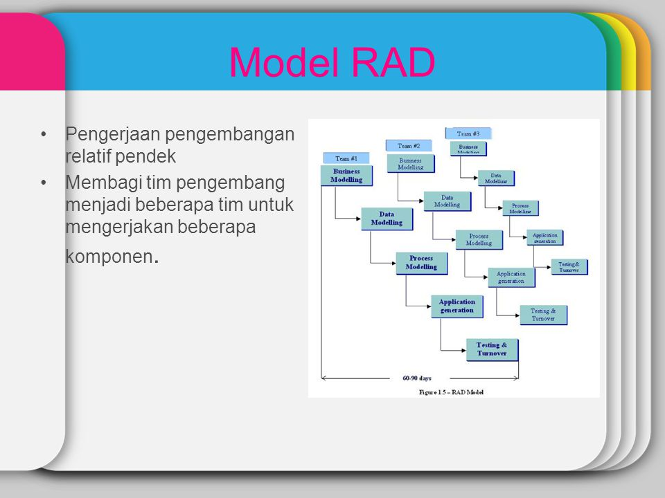 Model RAD Pengerjaan pengembangan relatif pendek Membagi tim pengembang menjadi beberapa tim untuk mengerjakan beberapa komponen.