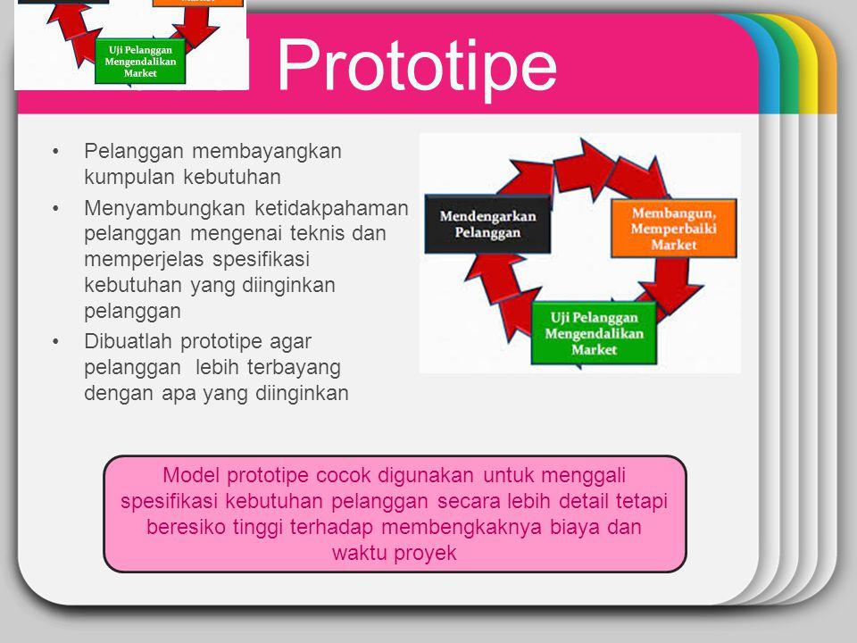 WINTER Template Model Prototipe Pelanggan membayangkan kumpulan kebutuhan Menyambungkan ketidakpahaman pelanggan mengenai teknis dan memperjelas spesi