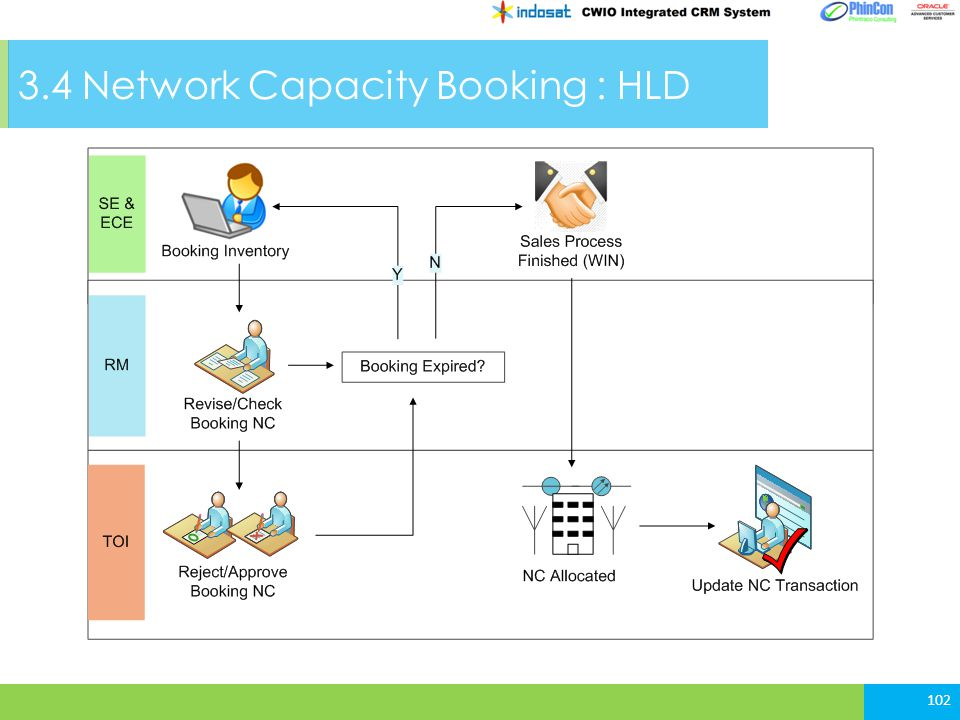 3.4 Network Capacity Booking : HLD 102