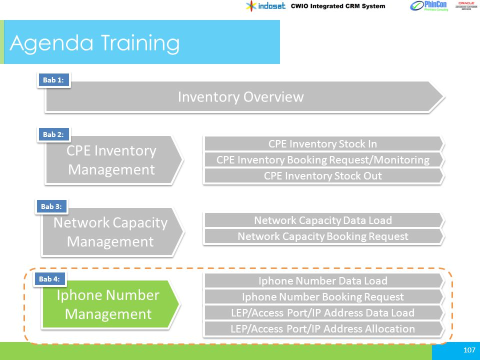 107 Agenda Training Iphone Number Management Network Capacity Management CPE Inventory Management Bab 2: Bab 3: Bab 4: Inventory Overview Bab 1: CPE I