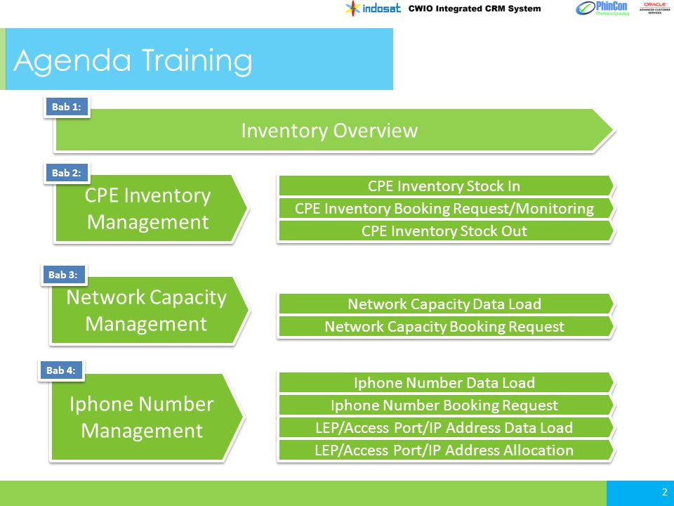 3 Agenda Training Iphone Number Management Network Capacity Management CPE Inventory Management Bab 2: Bab 3: Bab 4: Inventory Overview Bab 1: CPE Inventory Stock In CPE Inventory Booking Request/Monitoring CPE Inventory Stock Out Network Capacity Data Load Network Capacity Booking Request Iphone Number Data Load Iphone Number Booking Request LEP/Access Port/IP Address Data Load LEP/Access Port/IP Address Allocation