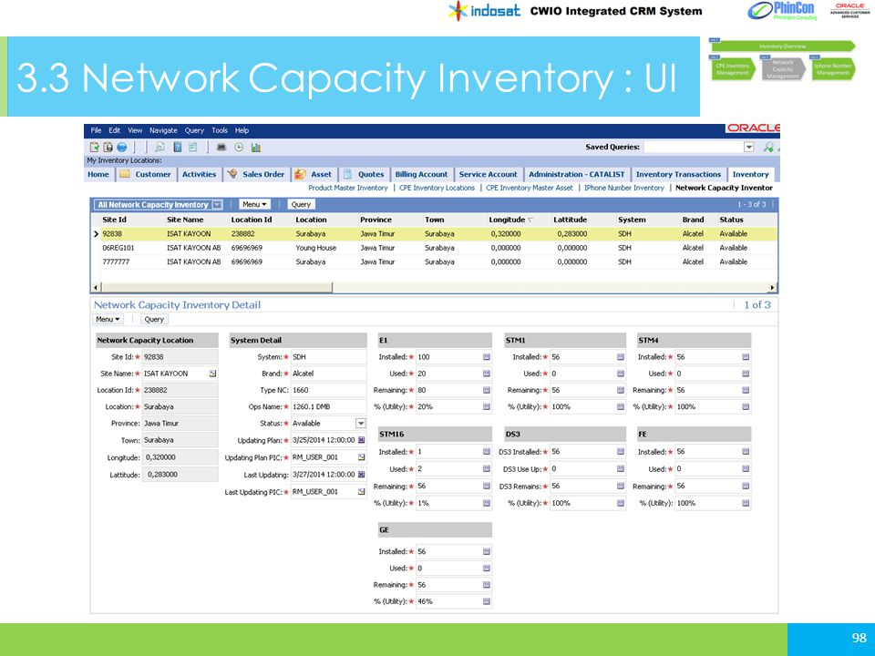 3.3 Network Capacity Inventory : UI 98