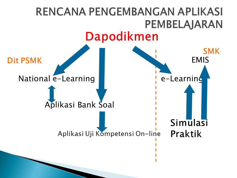 RENCANA PENGEMBANGAN APLIKASI PEMBELAJARAN Dapodikmen National e-Learninge-Learning Aplikasi Bank Soal Simulasi Praktik Aplikasi Uji Kompetensi On-line EMIS Dit PSMK SMK