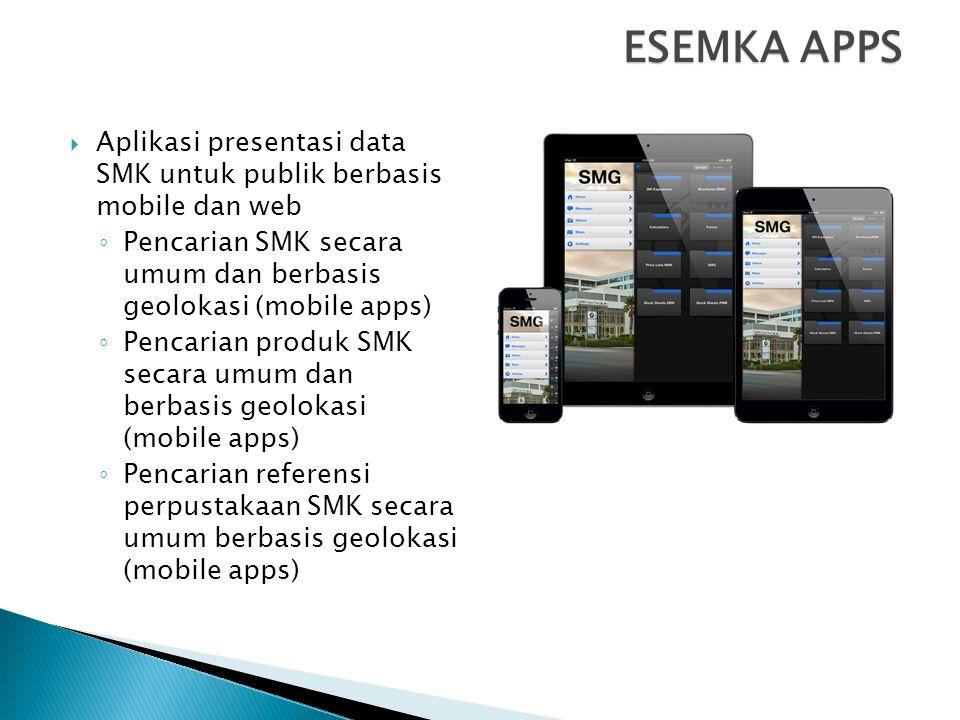 ESEMKA APPS  Aplikasi presentasi data SMK untuk publik berbasis mobile dan web ◦ Pencarian SMK secara umum dan berbasis geolokasi (mobile apps) ◦ Pencarian produk SMK secara umum dan berbasis geolokasi (mobile apps) ◦ Pencarian referensi perpustakaan SMK secara umum berbasis geolokasi (mobile apps)