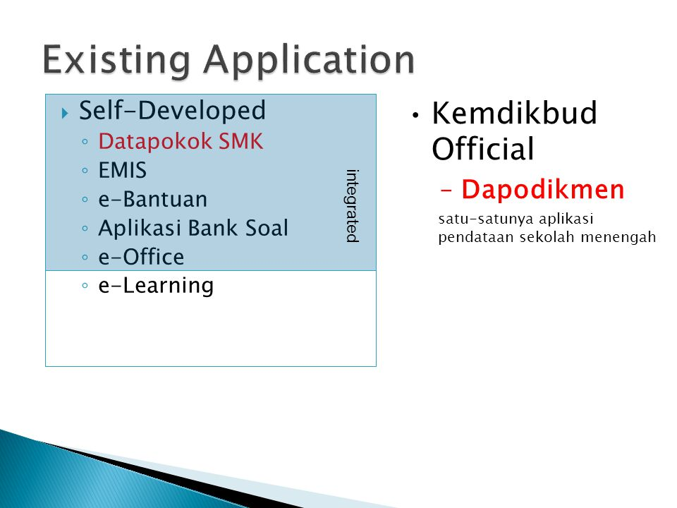  Self-Developed ◦ Datapokok SMK ◦ EMIS ◦ e-Bantuan ◦ Aplikasi Bank Soal ◦ e-Office ◦ e-Learning integrated Kemdikbud Official –Dapodikmen satu-satuny