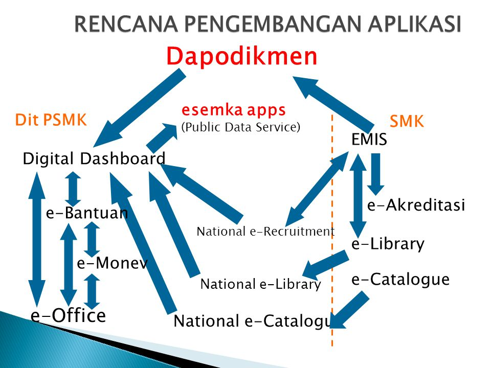 RENCANA PENGEMBANGAN APLIKASI Dapodikmen Digital Dashboard EMIS e-Bantuan e-Monev e-Akreditasi Dit PSMK e-Library National e-Library e-Office National e-Catalogue SMK e-Catalogue esemka apps (Public Data Service) National e-Recruitment