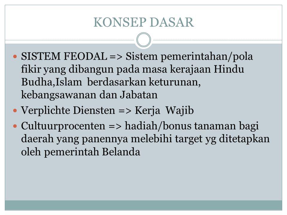 PERKEMBANGAN KEKUASAAN BARAT DI INDONESIA PEMBENTUKAN VOC PEMBUBARAN VOC REPUBLIK BATAAF MASA PEMERINTAHAN KOLONIAL BELANDA MASA TRANSISI PEMERINTAHAN INGGRIS MASA PEMERINTAHAN KOLONIAL BELANDA UNDANG – UNDANG AGRARIA 1878