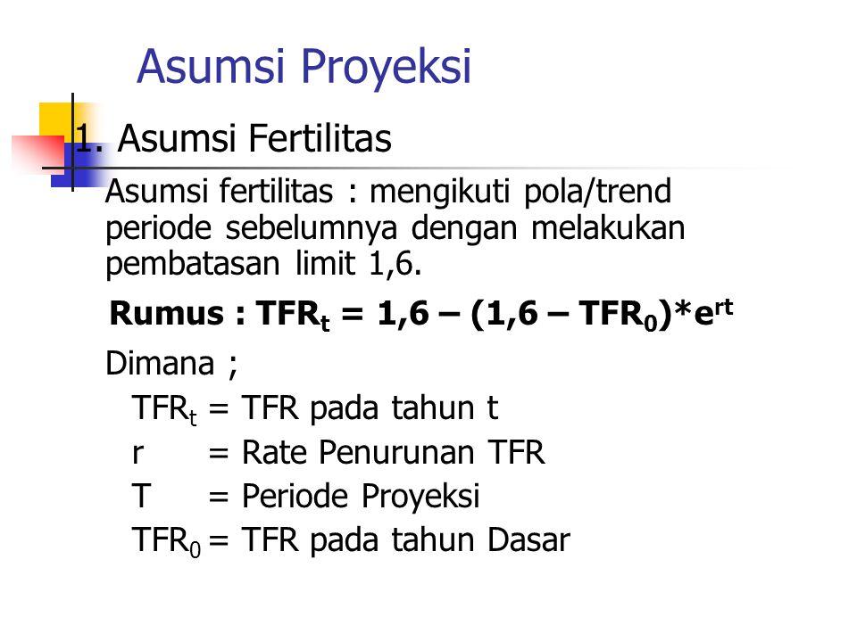 Asumsi Proyeksi 1. Asumsi Fertilitas Asumsi fertilitas : mengikuti pola/trend periode sebelumnya dengan melakukan pembatasan limit 1,6. Rumus : TFR t