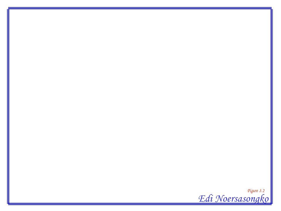 Figure 3.2 Edi Noersasongko