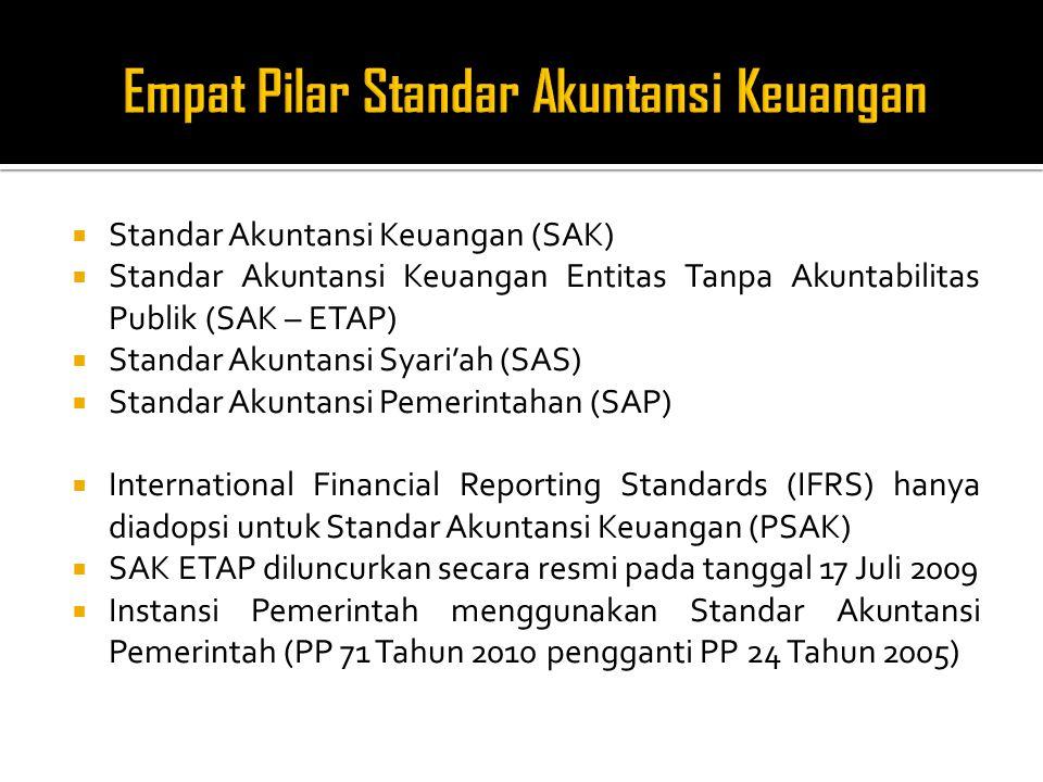  Pengguna dan Kebutuhan Informasi  Tujuan Laporan Keuangan  Asumsi Dasar  Karakteristik Kualitatif Laporan Keuangan  Unsur - unsur Laporan Keuangan