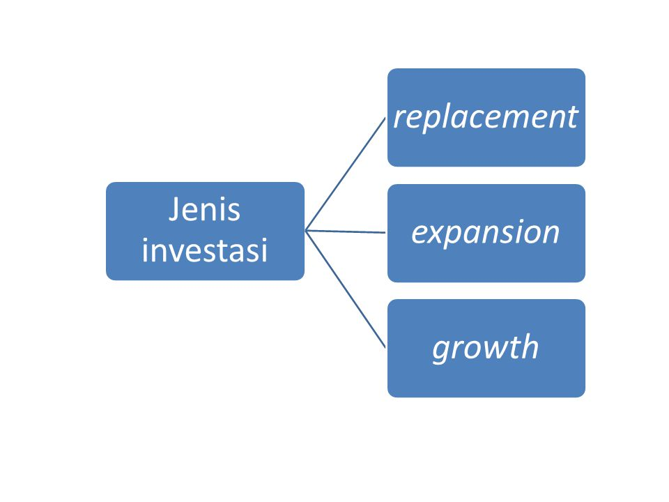 Jenis investasi replacementexpansiongrowth