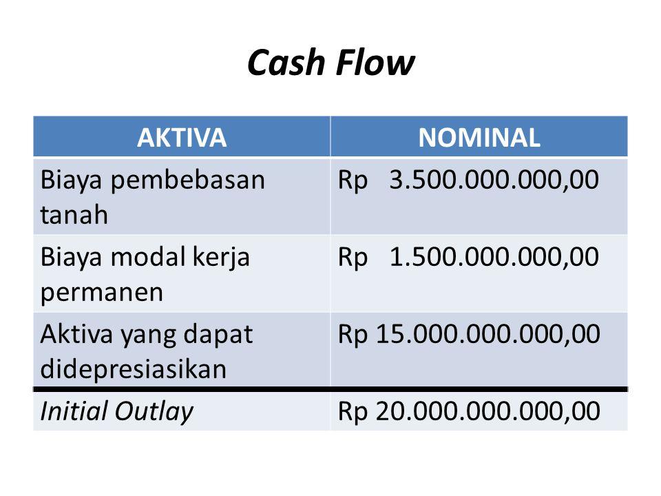 Cash Flow AKTIVANOMINAL Biaya pembebasan tanah Rp 3.500.000.000,00 Biaya modal kerja permanen Rp 1.500.000.000,00 Aktiva yang dapat didepresiasikan Rp