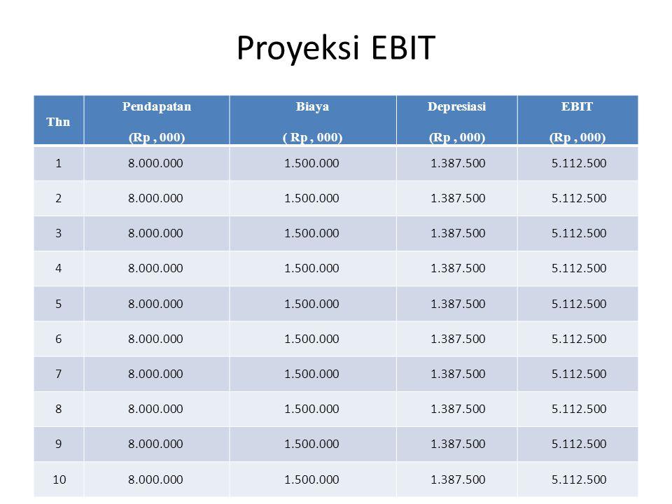 Proyeksi EBIT Thn Pendapatan (Rp, 000) Biaya ( Rp, 000) Depresiasi (Rp, 000) EBIT (Rp, 000) 18.000.0001.500.0001.387.5005.112.500 28.000.0001.500.0001