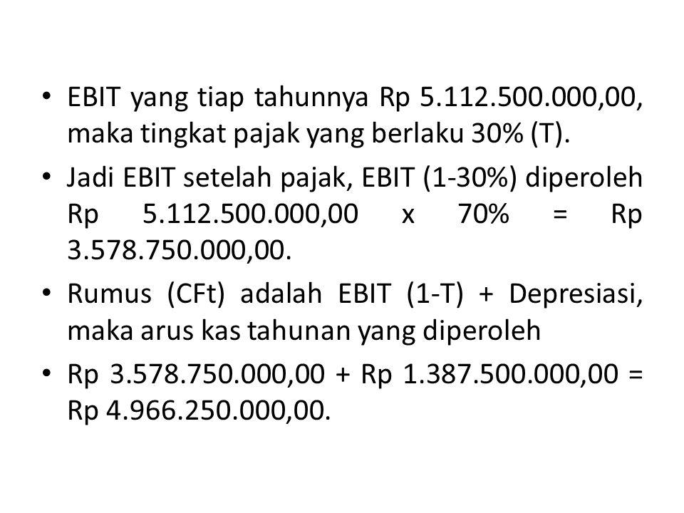 EBIT yang tiap tahunnya Rp 5.112.500.000,00, maka tingkat pajak yang berlaku 30% (T). Jadi EBIT setelah pajak, EBIT (1-30%) diperoleh Rp 5.112.500.000
