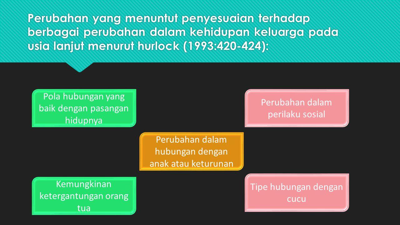 Perubahan yang menuntut penyesuaian terhadap berbagai perubahan dalam kehidupan keluarga pada usia lanjut menurut hurlock (1993:420-424): Pola hubunga